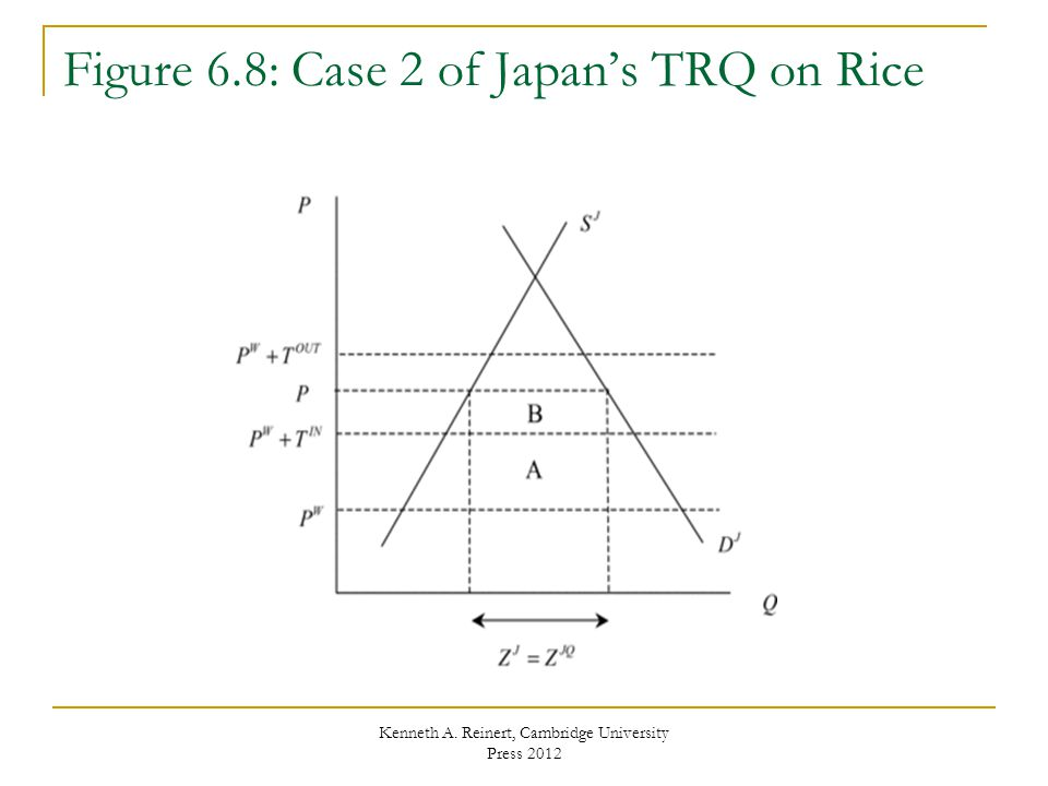 Figure 6.8: Case 2 of Japan's TRQ on Rice