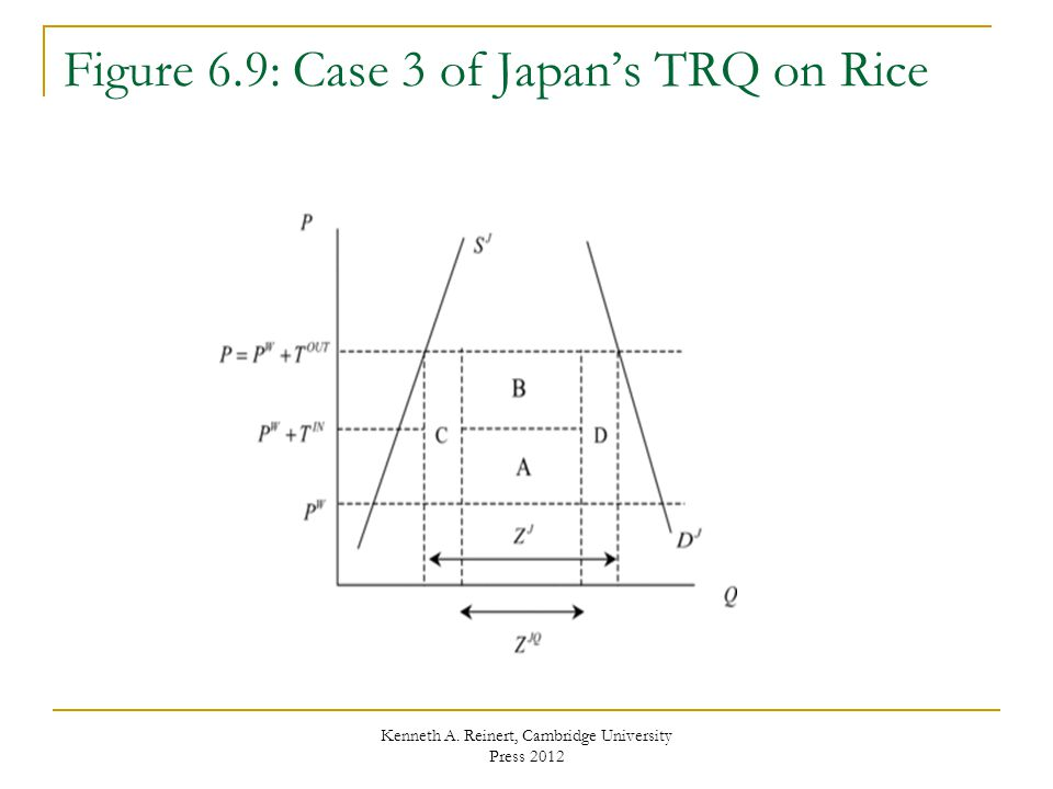 Figure 6.9: Case 3 of Japan's TRQ on Rice