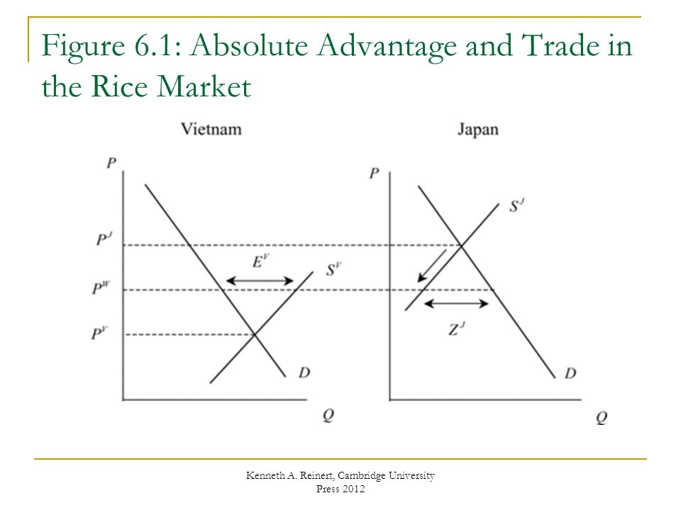 Figure 6.1: Absolute Advantage and Trade in the Rice Market