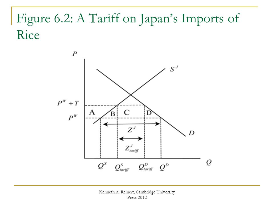 Figure 6.2: A Tariff on Japan's Imports of Rice