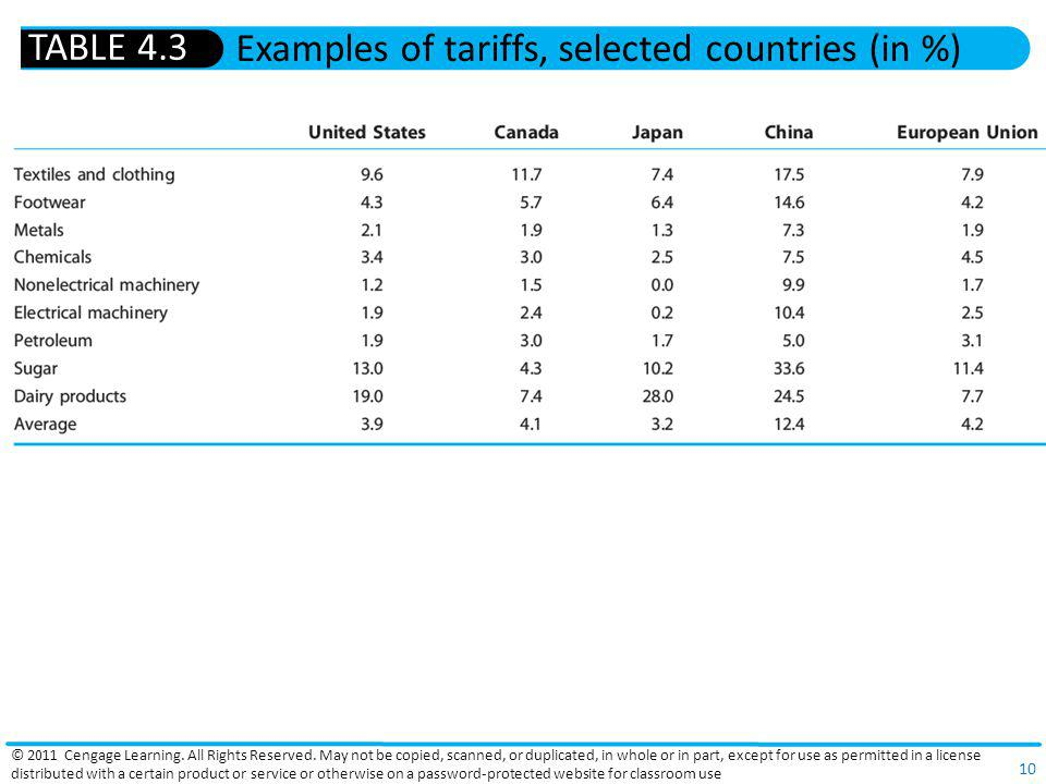Examples of tariffs, selected countries (in %)