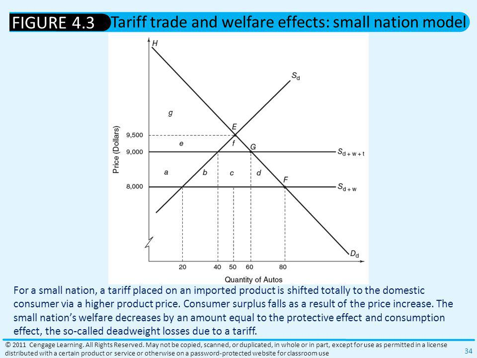 Tariff trade and welfare effects: small nation model