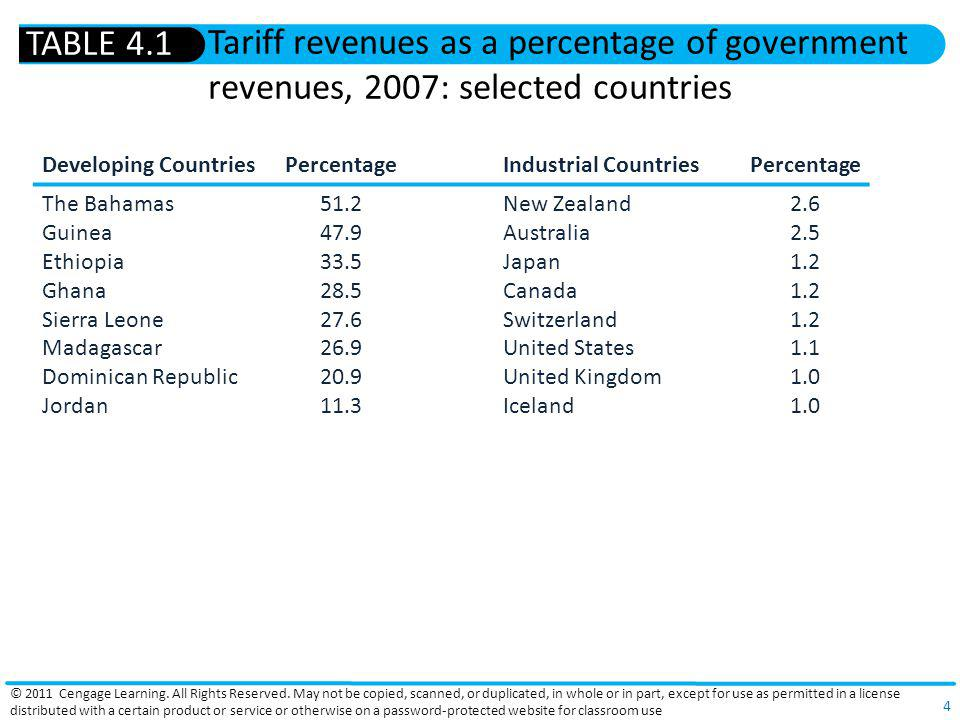 TABLE 4.1 Tariff revenues as a percentage of government revenues, 2007: selected countries. Developing Countries.