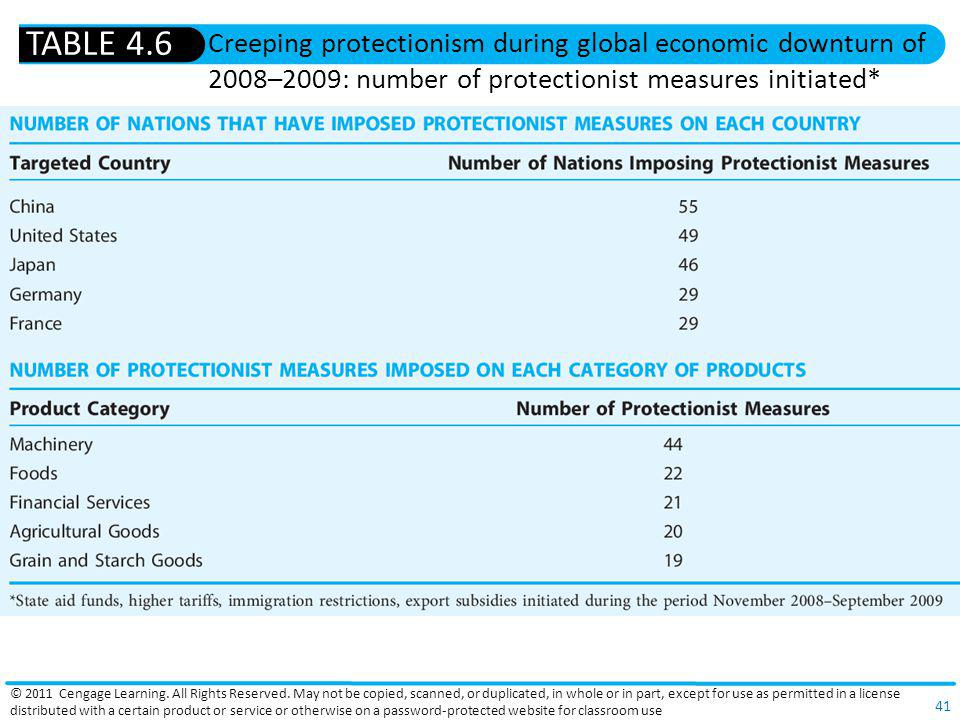TABLE 4.6 Creeping protectionism during global economic downturn of 2008–2009: number of protectionist measures initiated*