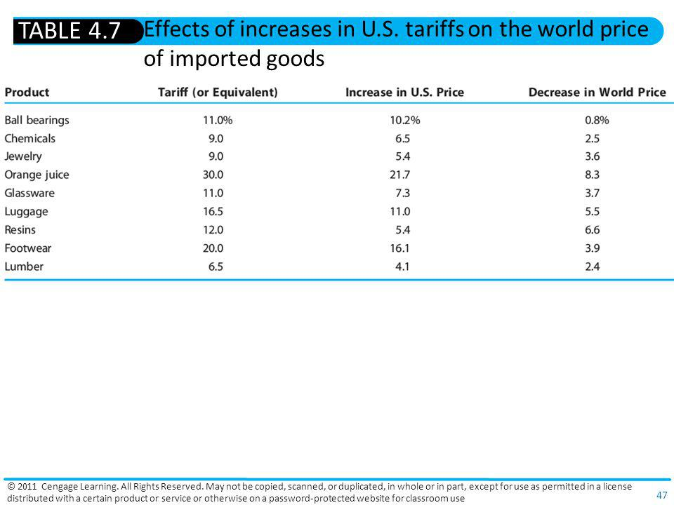 TABLE 4.7 Effects of increases in U.S. tariffs on the world price of imported goods.