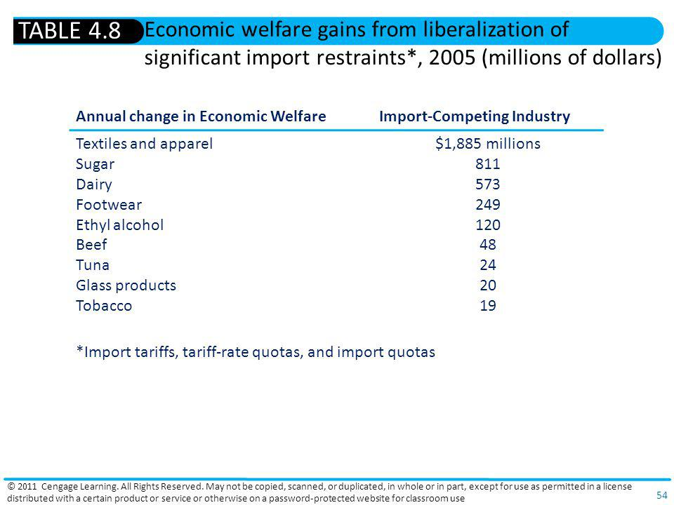 TABLE 4.8 Economic welfare gains from liberalization of significant import restraints*, 2005 (millions of dollars)