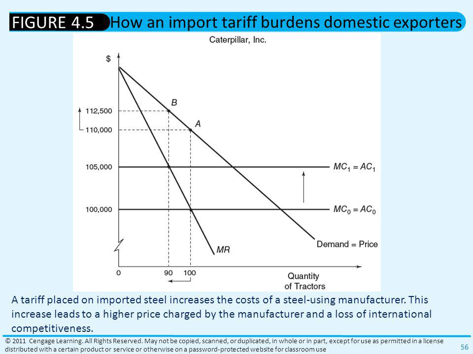 How an import tariff burdens domestic exporters