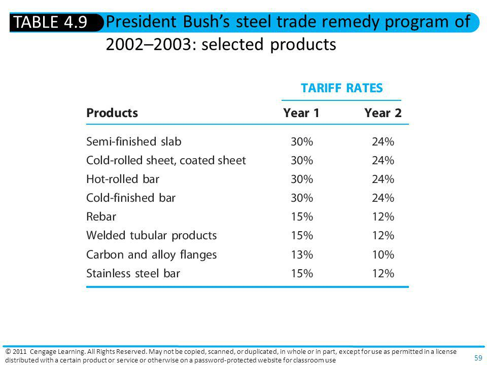 TABLE 4.9 President Bush's steel trade remedy program of 2002–2003: selected products.