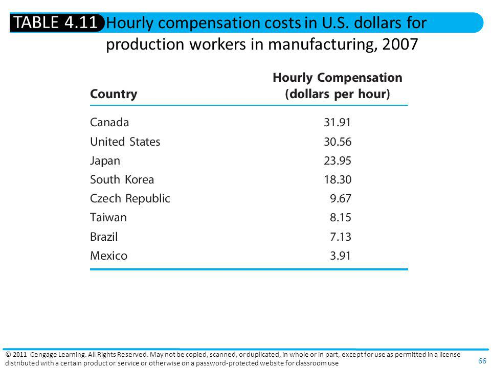 TABLE 4.11 Hourly compensation costs in U.S. dollars for production workers in manufacturing, 2007.