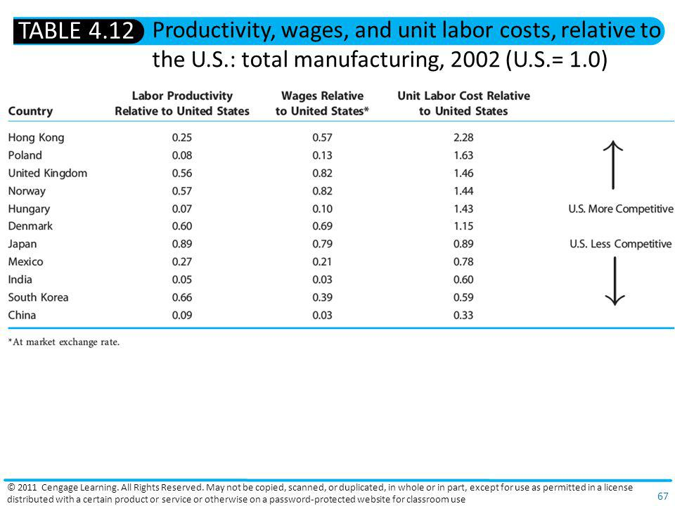 TABLE 4.12 Productivity, wages, and unit labor costs, relative to the U.S.: total manufacturing, 2002 (U.S.= 1.0)