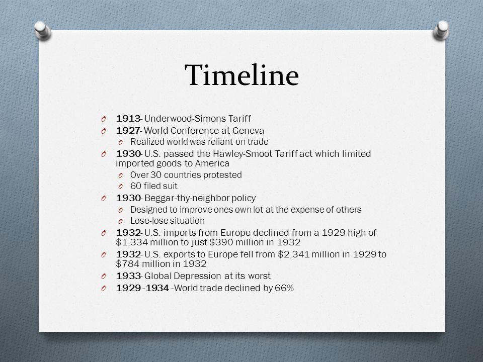 Timeline 1913- Underwood-Simons Tariff