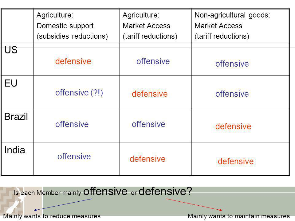 US EU Brazil India defensive offensive offensive offensive ( !)
