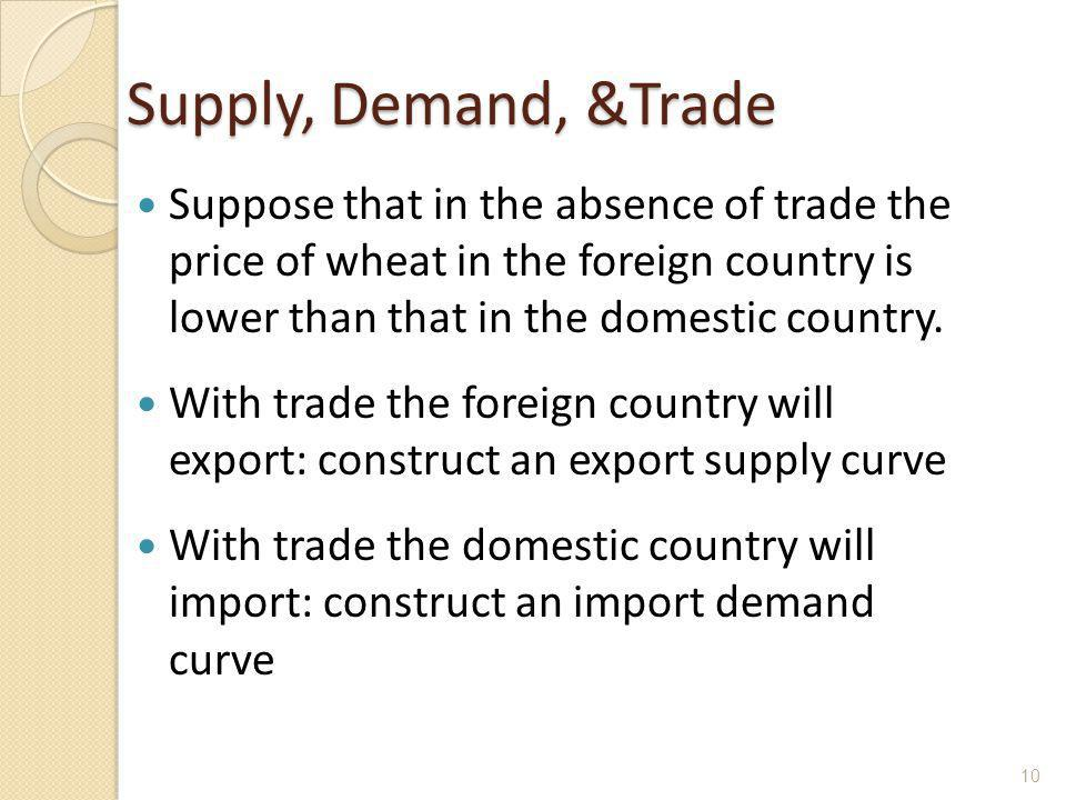 Supply, Demand, &Trade Suppose that in the absence of trade the price of wheat in the foreign country is lower than that in the domestic country.