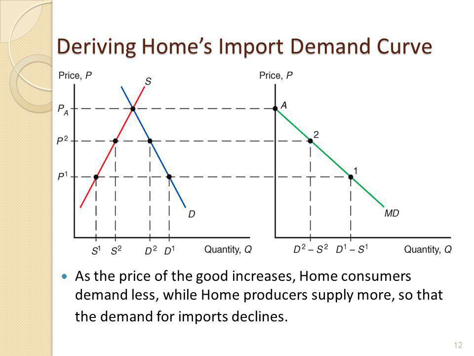 Deriving Home's Import Demand Curve