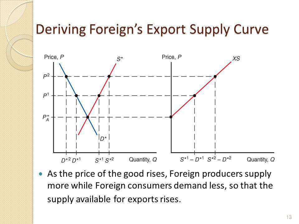 Deriving Foreign's Export Supply Curve