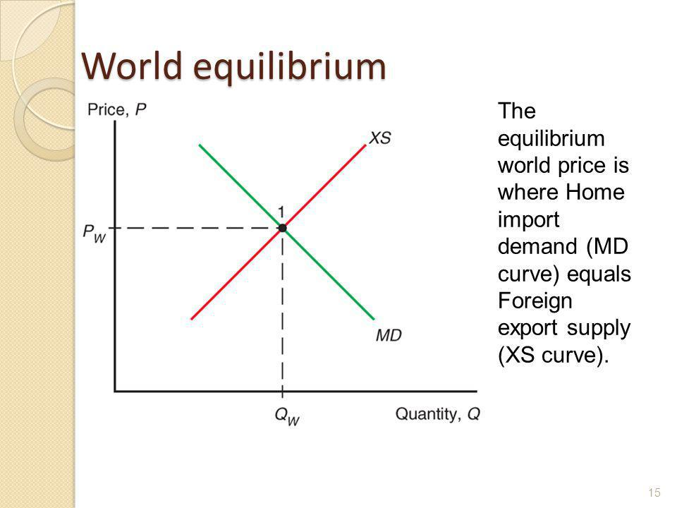 World equilibrium The equilibrium world price is where Home import demand (MD curve) equals Foreign export supply (XS curve).