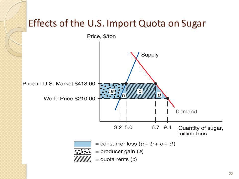 Effects of the U.S. Import Quota on Sugar