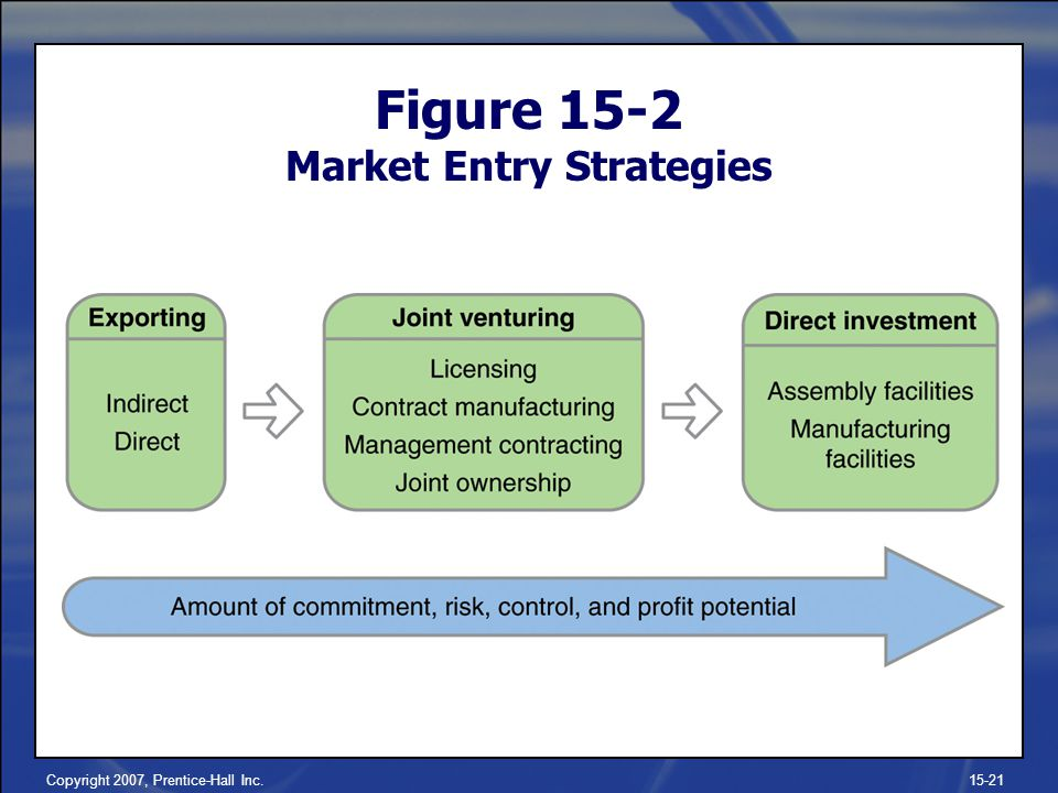 Figure 15-2 Market Entry Strategies