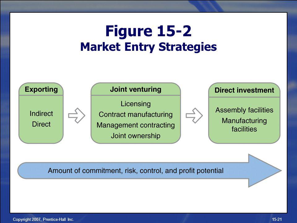 Figure 15-2 Market Entry Strategies