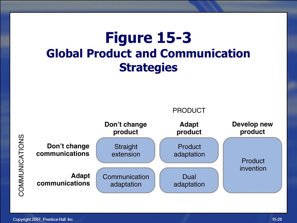 Figure 15-3 Global Product and Communication Strategies