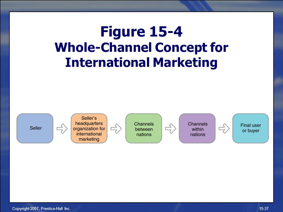 Figure 15-4 Whole-Channel Concept for International Marketing