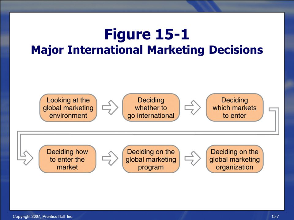 Figure 15-1 Major International Marketing Decisions