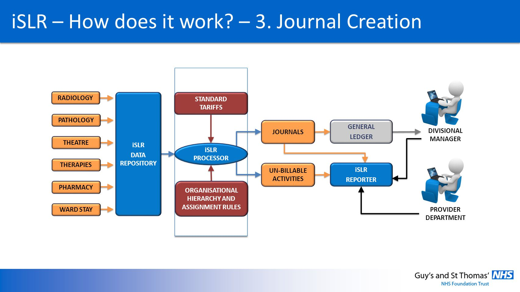 iSLR – How does it work – 3. Journal Creation