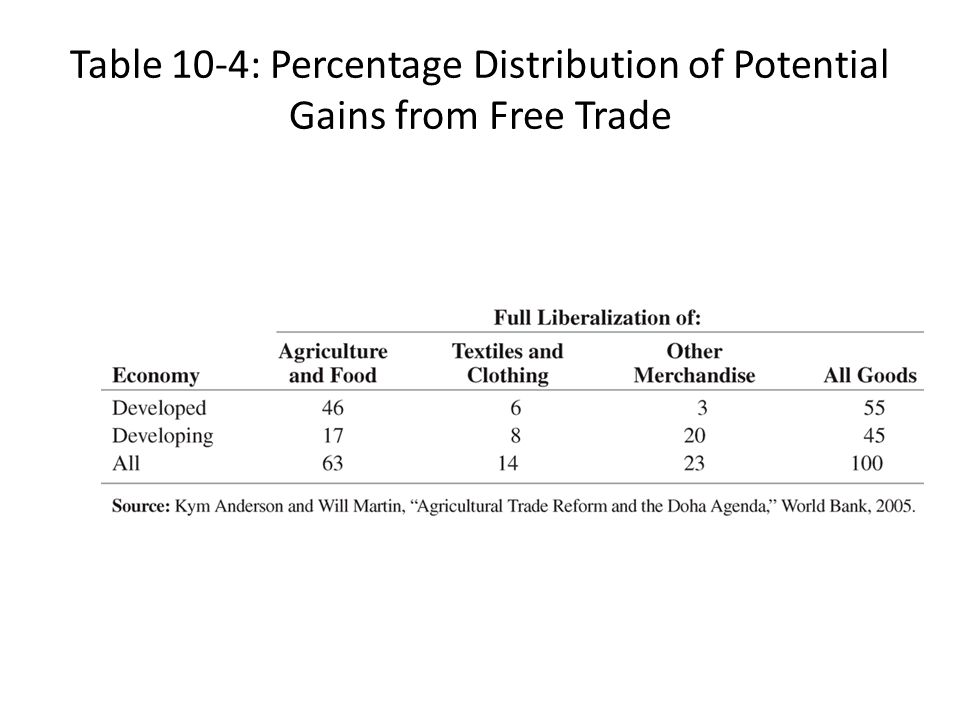 Table 10-4: Percentage Distribution of Potential Gains from Free Trade