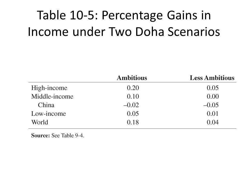 Table 10-5: Percentage Gains in Income under Two Doha Scenarios