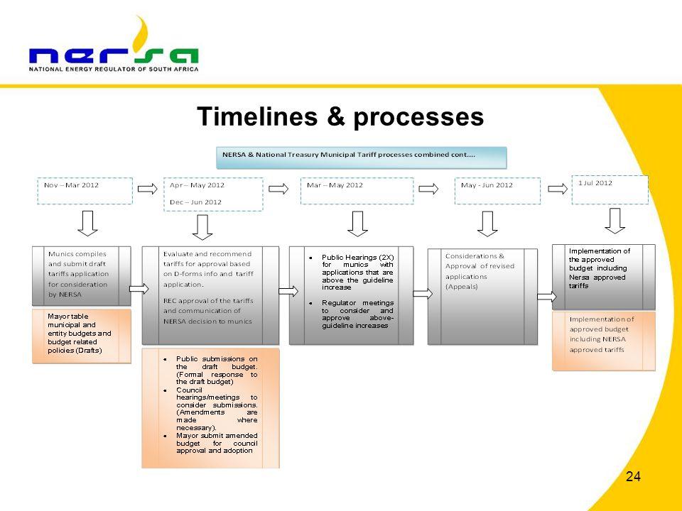 Timelines & processes