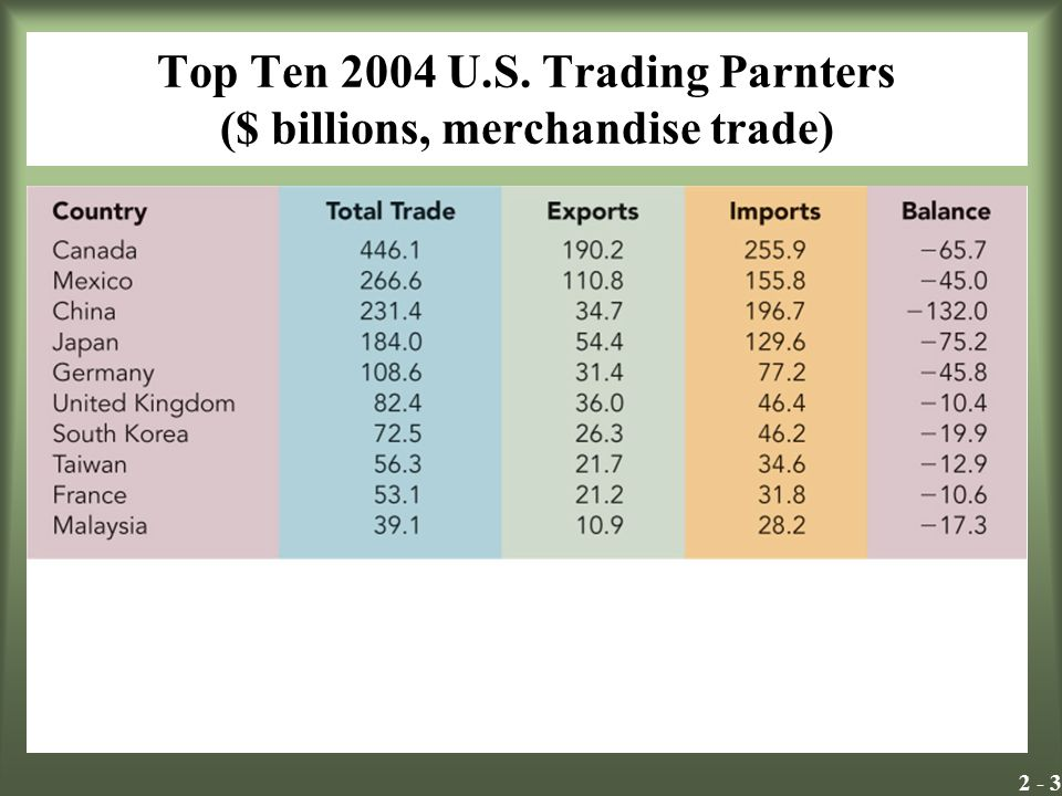 Top Ten 2004 U.S. Trading Parnters ($ billions, merchandise trade)