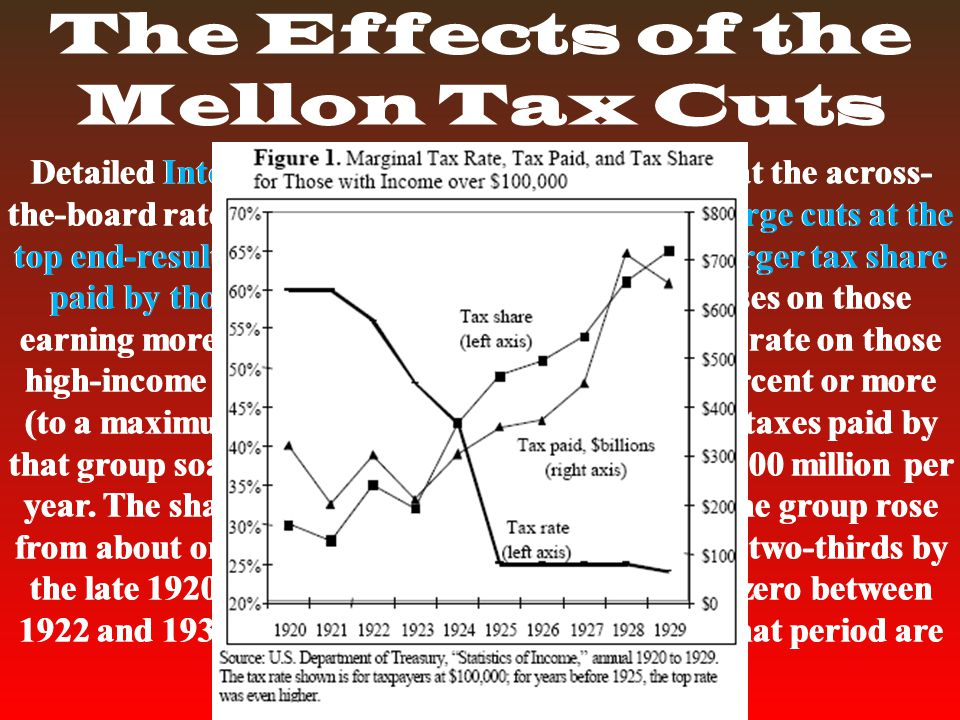 The Effects of the Mellon Tax Cuts