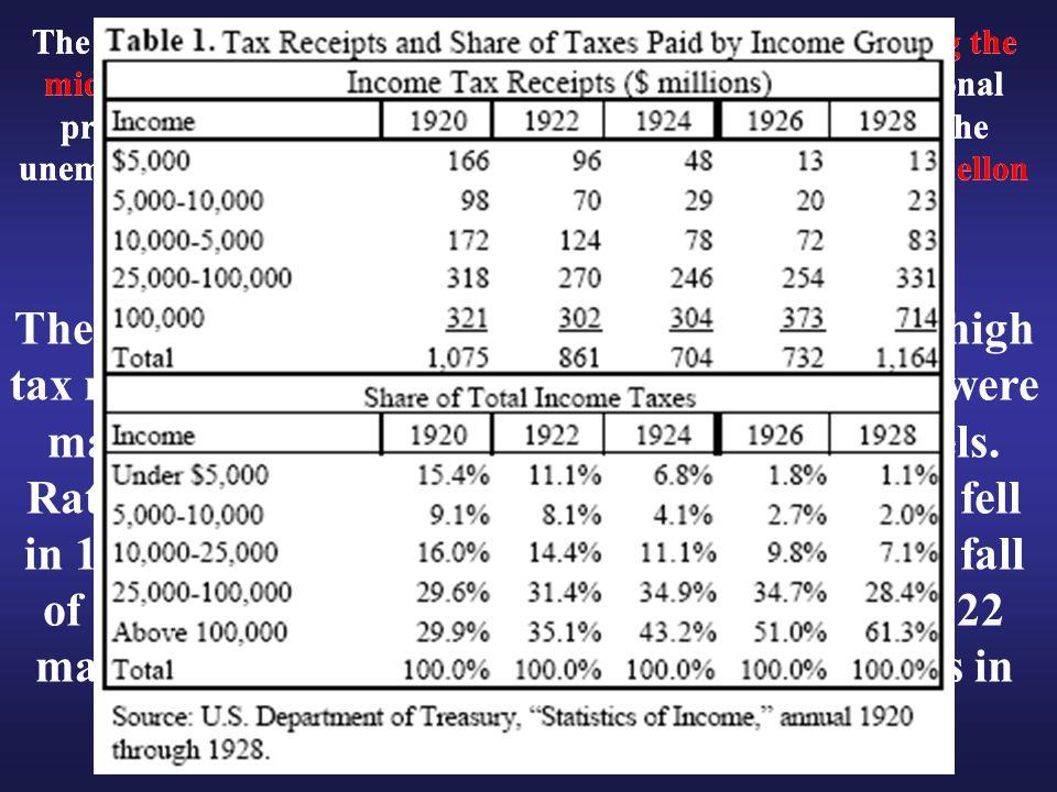 The tax cuts allowed the U. S