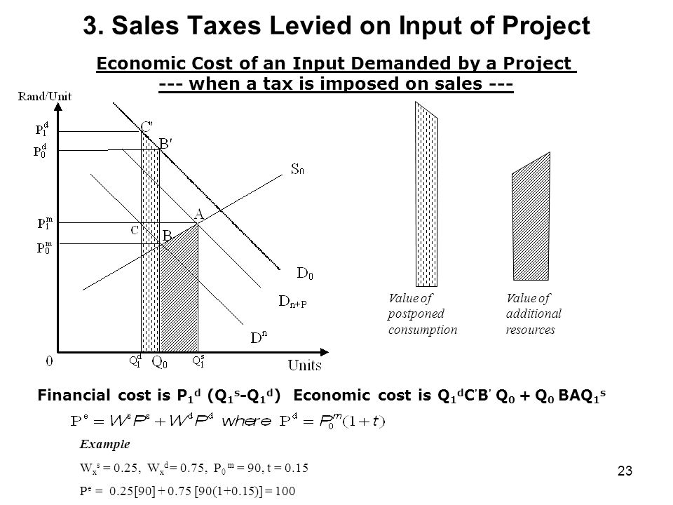 3. Sales Taxes Levied on Input of Project