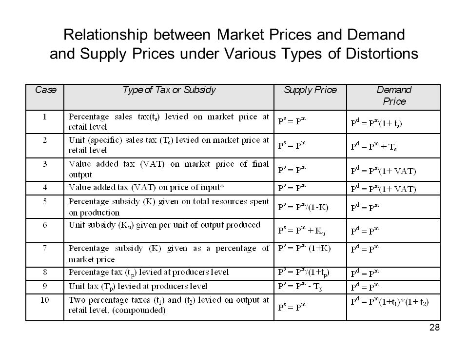 Relationship between Market Prices and Demand and Supply Prices under Various Types of Distortions