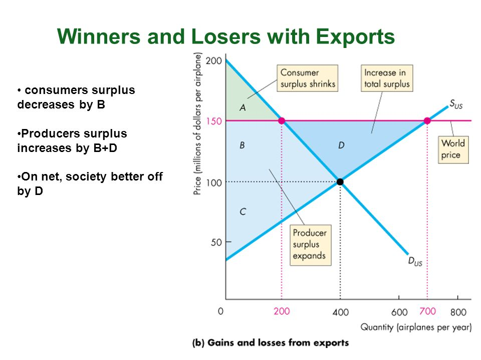 Winners and Losers with Exports