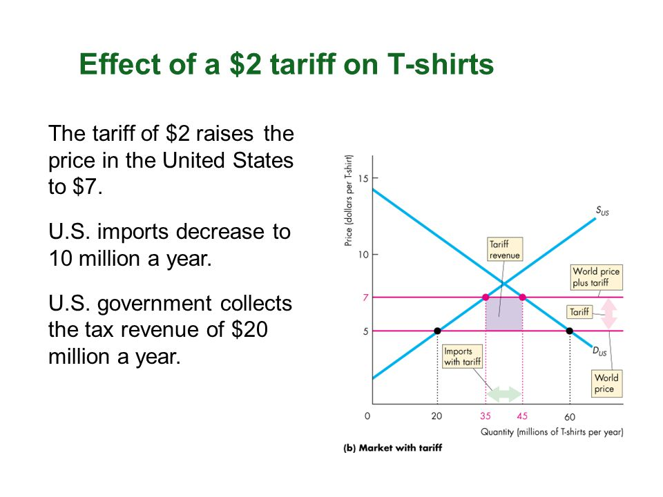 Effect of a $2 tariff on T-shirts