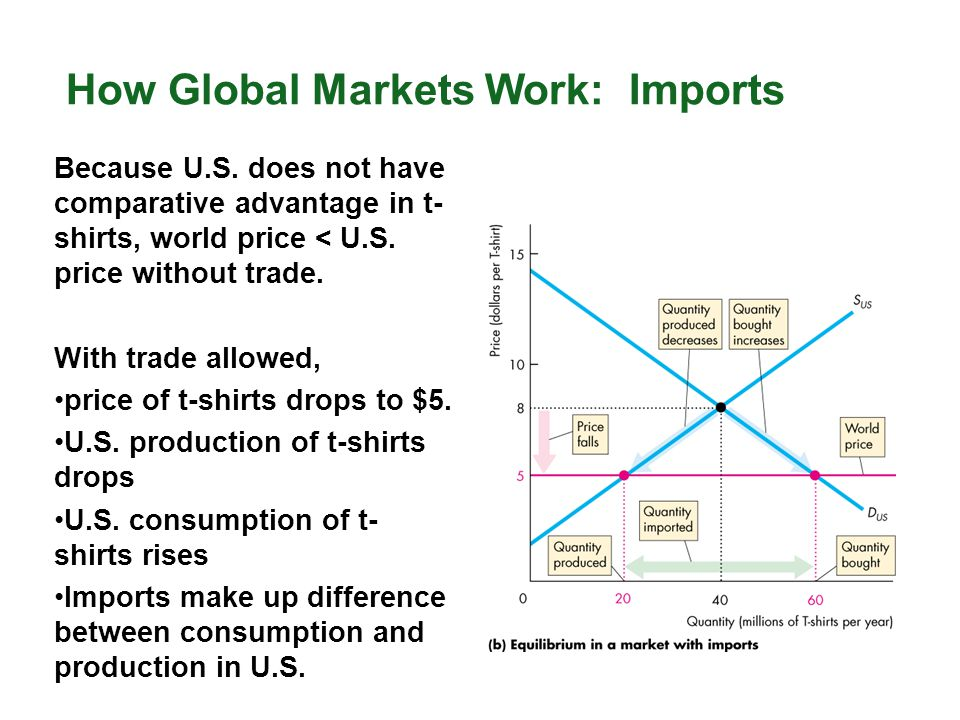 How Global Markets Work: Imports