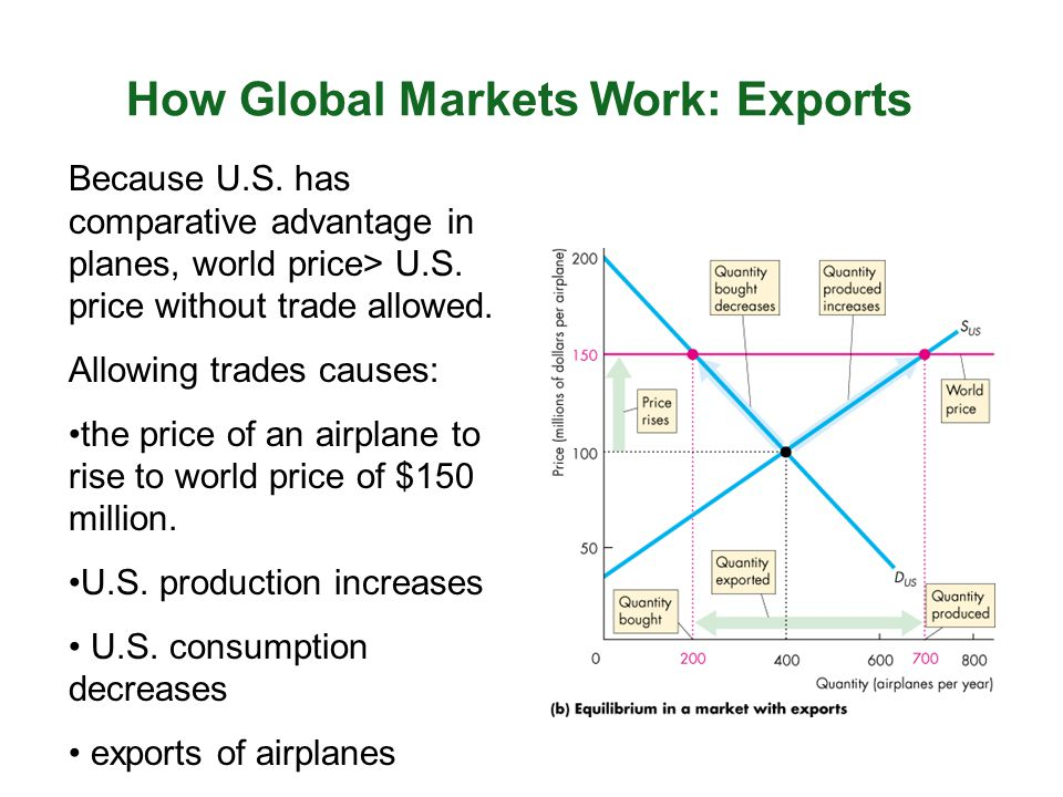 How Global Markets Work: Exports