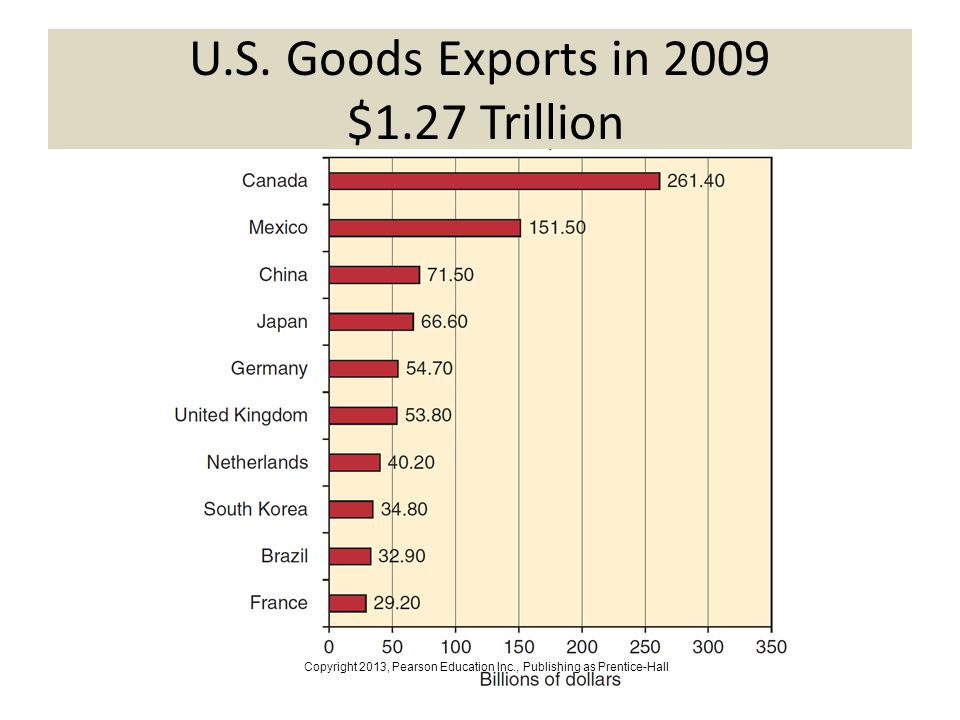U.S. Goods Exports in 2009 $1.27 Trillion