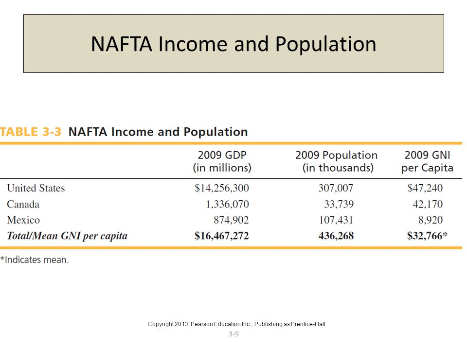 NAFTA Income and Population