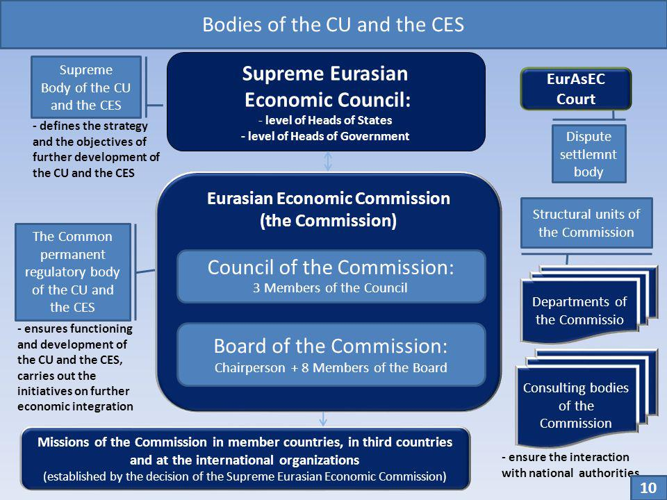 Bodies of the CU and the CES