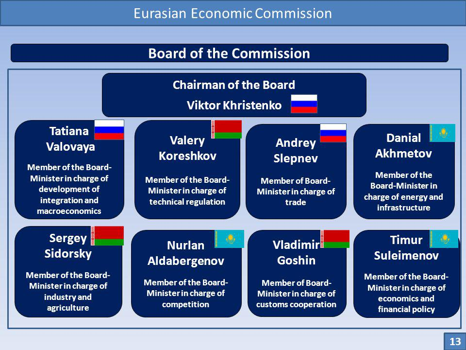Board of the Commission