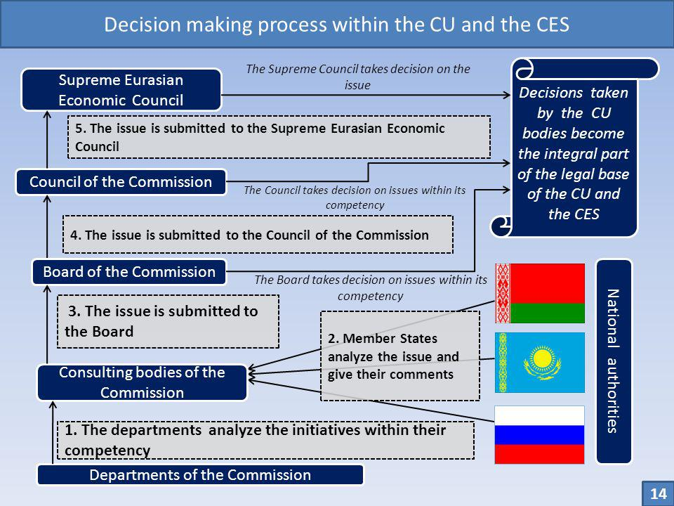 Decision making process within the CU and the CES