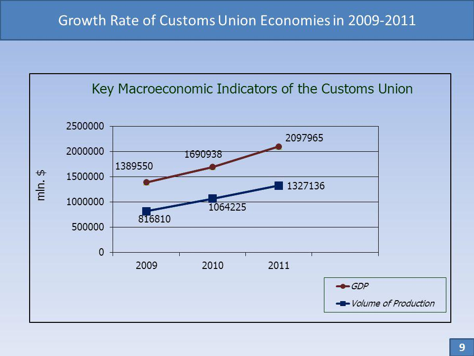 Growth Rate of Customs Union Economies in 2009-2011