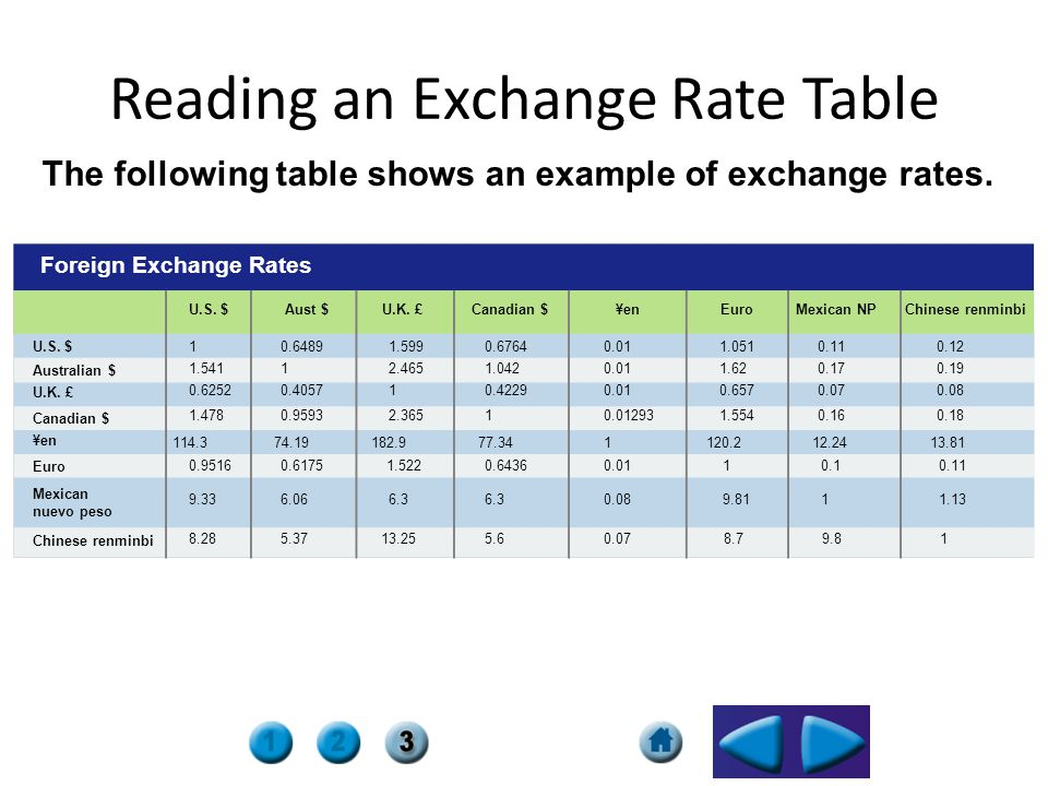 Reading an Exchange Rate Table