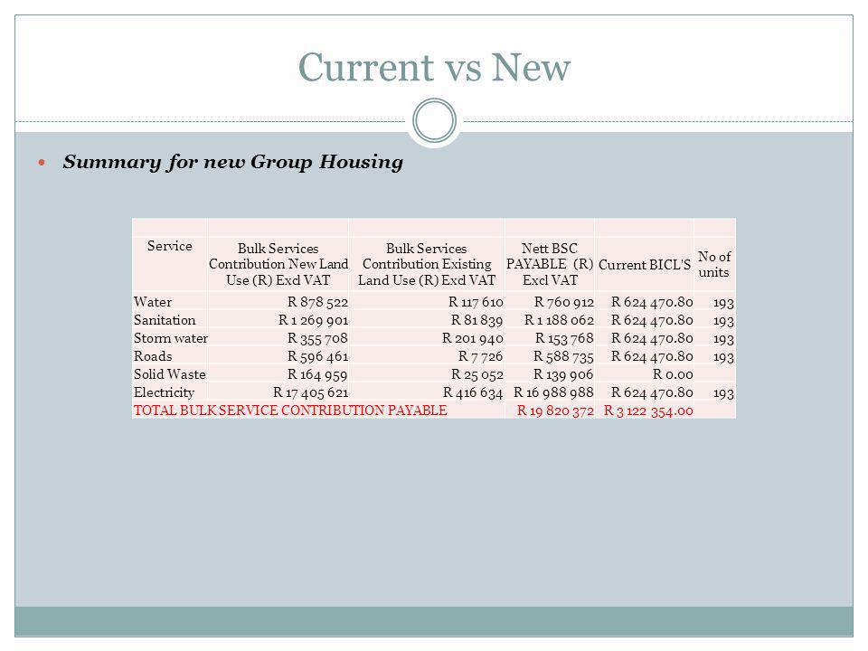 Current vs New Summary for new Group Housing Service