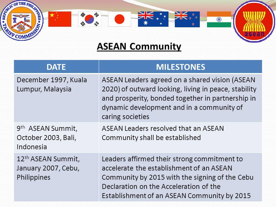 ASEAN Community DATE MILESTONES December 1997, Kuala Lumpur, Malaysia