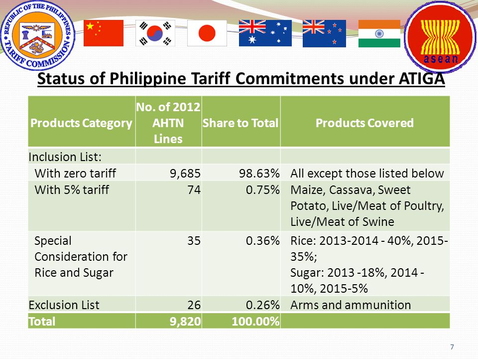 Status of Philippine Tariff Commitments under ATIGA