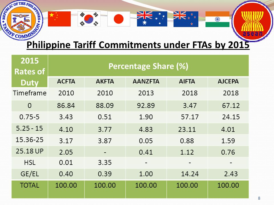 Philippine Tariff Commitments under FTAs by 2015